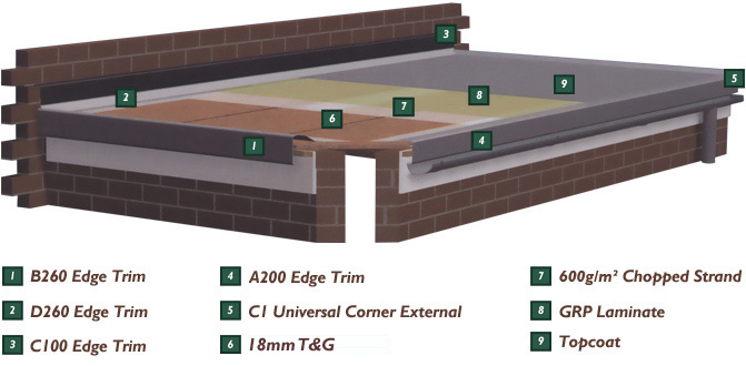 Flat Roofing Application Guide. Flat Roofing Materials