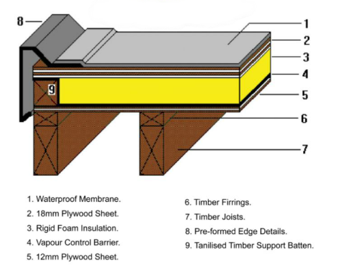 Flat Roof Insulation Warm Deck Or Cold Deck