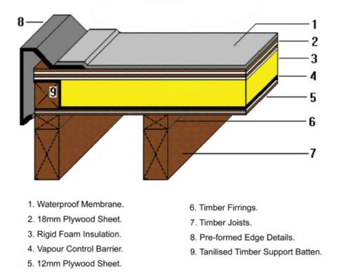 Long Lasting Fibreglass Flat Roofs In Kent Domestic