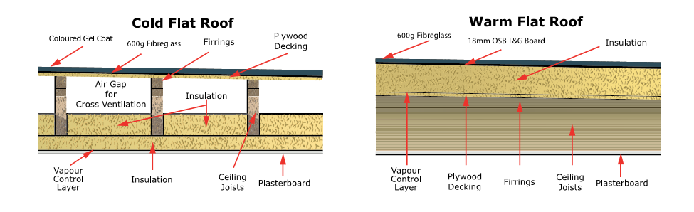 Cold and Warm Deck Flat roof insulation image